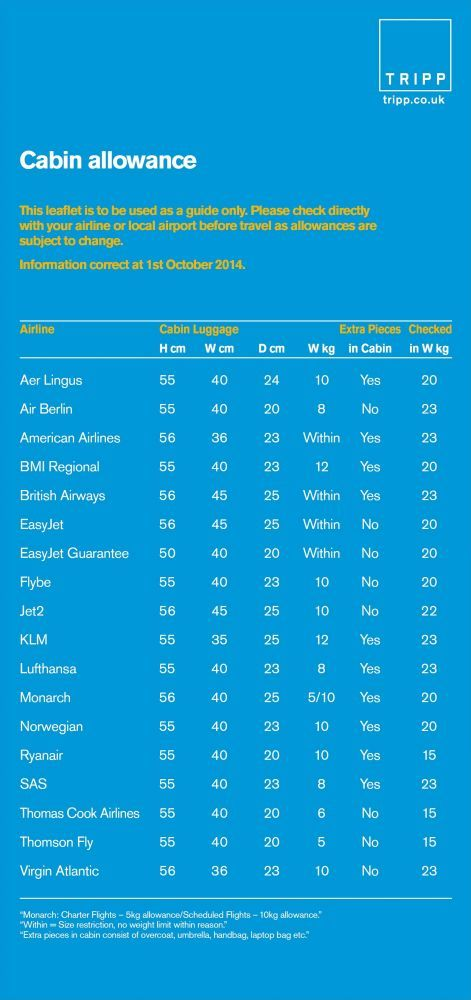 Cabin luggage, carry on bag allowances most European airlines baggage, July 2015