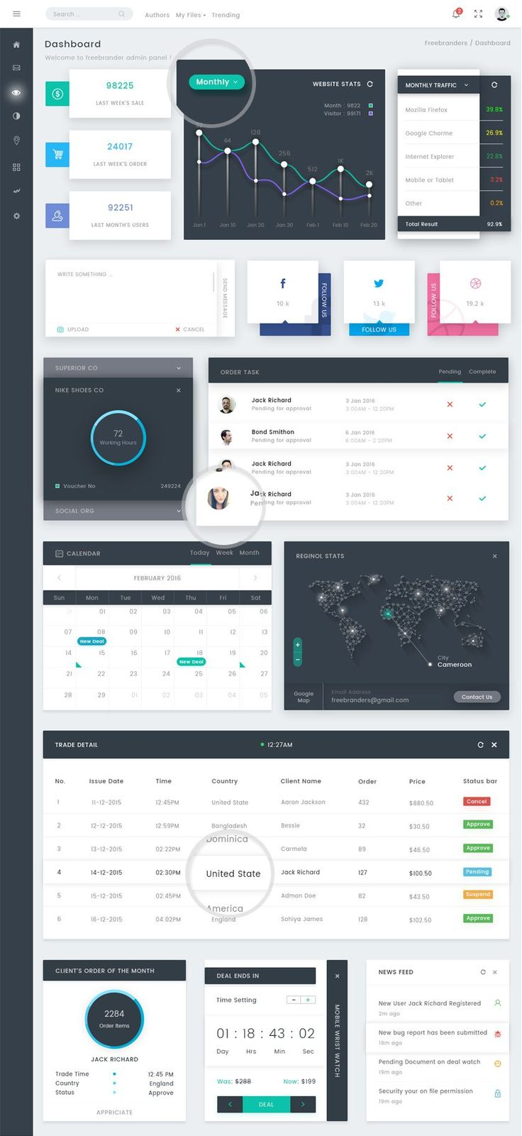 eCommerce Analytics Dashboard PSD Template