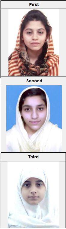 Peshawar Board HSSC Result 2014 Position Holders