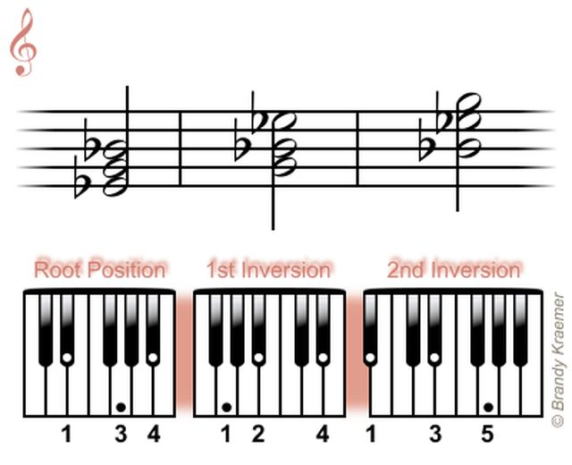 Acordes Triadas Mayores para Piano: Tríadas de Mi Bemol Mayor de Piano