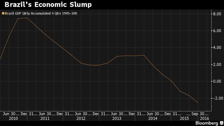 Goldman Sachs Calls Brazil a 'Mess' After Warning on Depression.