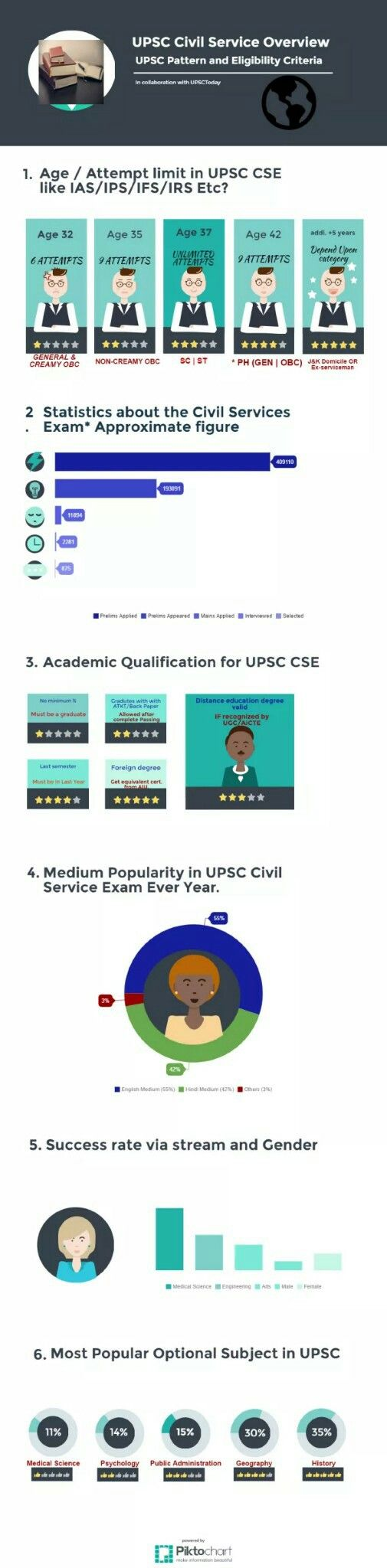 Everything you need to know about upsc.