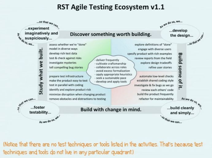 """Review: """"Integrating Skilled Testing with Agile Development"""" (Part ..."""