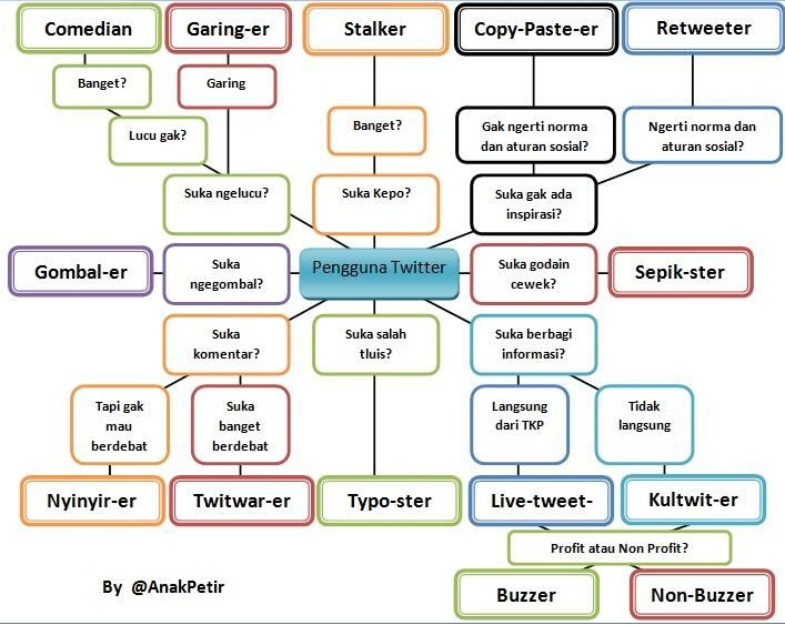 Twitter career mapping in Bahasa Indonesia
