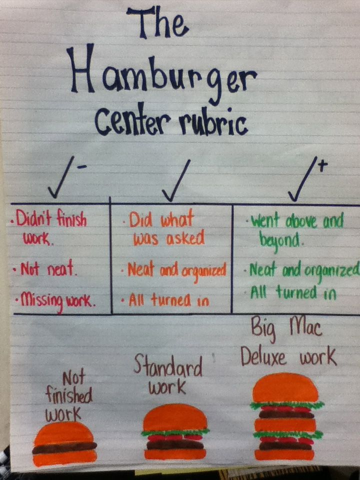 Quality of work anchor chart.