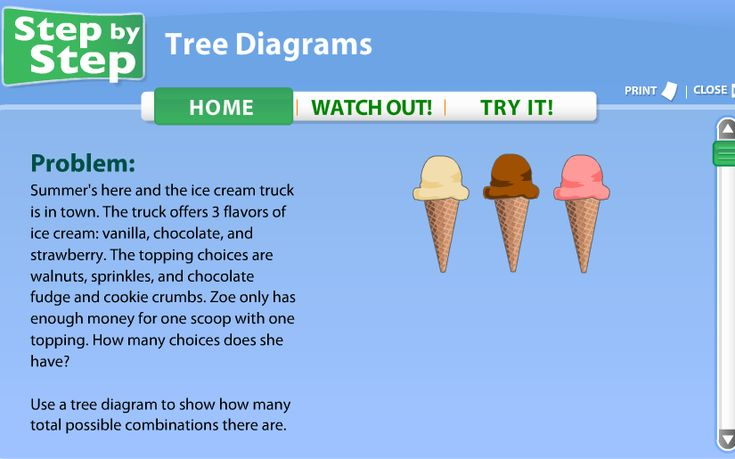 Animations Of How To Make Tree Diagrams Using Ice Cream Combinations       Studyjams