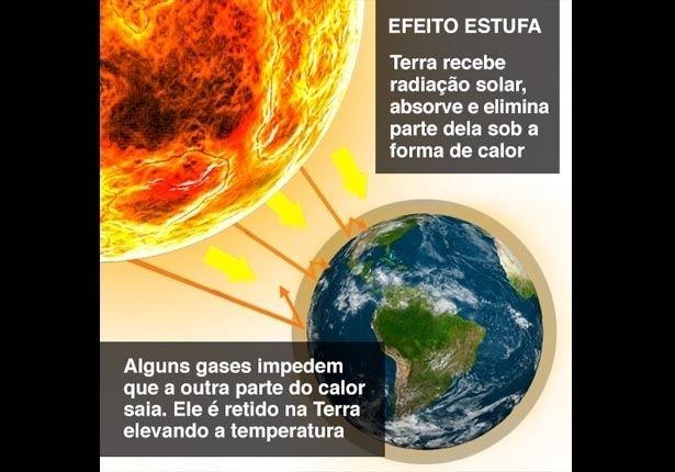 QUÍMICA (Efeito estufa): O efeito estufa é um fenômeno natural que mantém a temperatura média na Terra. O planeta recebe a radiação solar e libera parte desse calor, enquanto outra fica retida devido à ação de gases. Quando há um desequilíbrio entre o calor que sai e o que fica retido a temperatura da Terra aumenta além do normal = aquecimento global