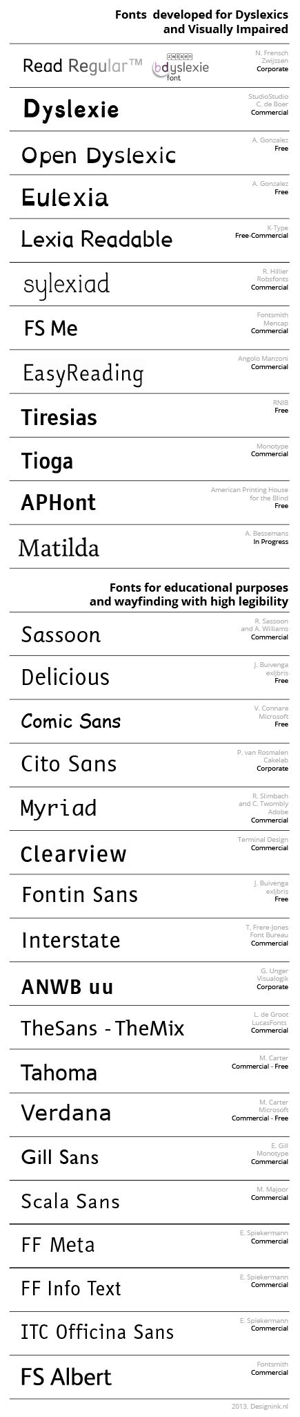Fonts for Dyslexics and Visually Impaired | Overview