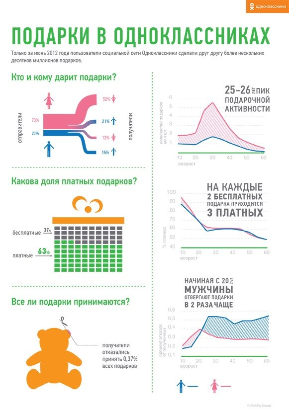 Инфографика о подарочках в соцсети Одноклассники.     В июне 2012 года в среднем подарки дарили два пользователя из трех, при этом на каждые 2 бесплатных подарка приходится 3 платных. Больше всего подарков дарят пользователи 25-26 лет. Но случается, что подарок приходится не по душе и пользователь его не принимает, так происходит в 37 случаях из 10 000. Начиная с 20 лет, мужчины отвергают подарки в 2 раза чаще, чем девушки. Что касается дарения подарков, то чаще подарки делают женщины…