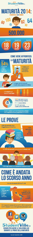 Infografica Maturità 2014