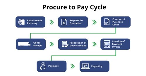 Procure-to-Pay-Cycle1.jpg (499×260)