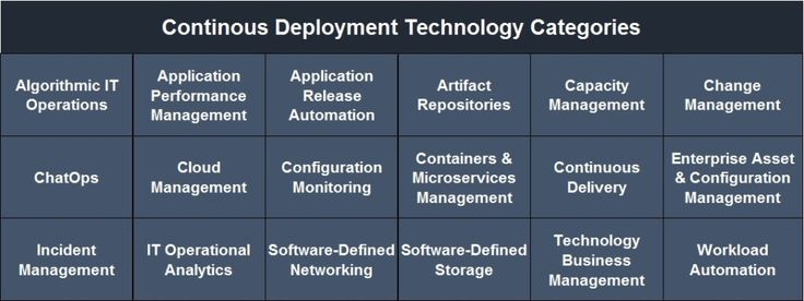Release Velocity Is Abysmal And Needs Continuous Deployment · Forrester https://go.forrester.com/blogs/release-velocity-is-abysmal-and-needs-continuous-deployment/?utm_campaign=crowdfire&utm_content=crowdfire&utm_medium=social&utm_source=pinterest