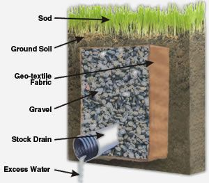 Do it yourself french drain for the garden pinterest for French drainage system design
