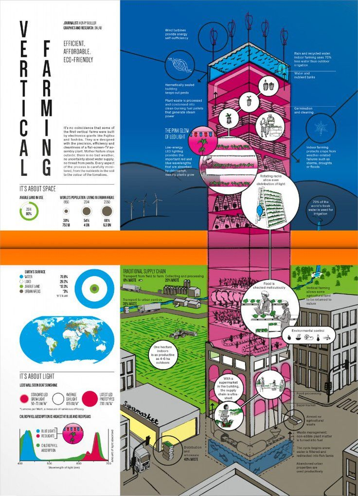 (15) vertical farming - Twitter Search