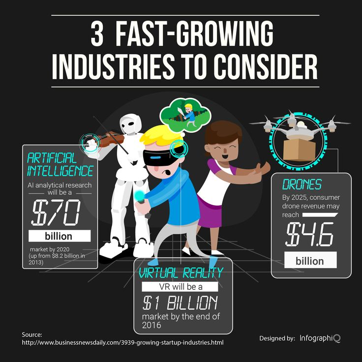 infographiQ - Fastest Growing Industries