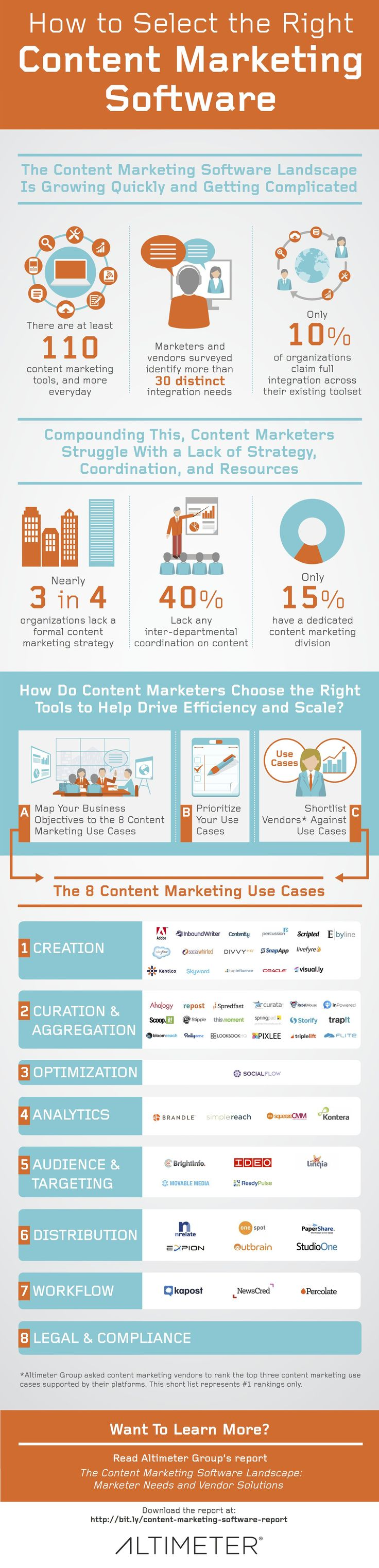 Infographic-How-to-Select-the-Right-Content-Marketing-Software-Altimeter-Group