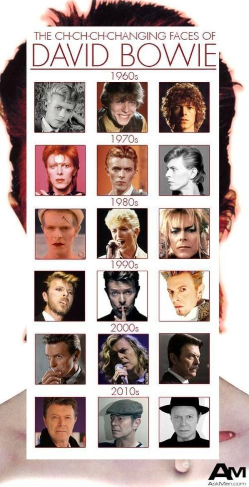 David Bowie es cosiderado el hombre de las mil caras ya q constantemente cambia su estilo y es icono de la moda: