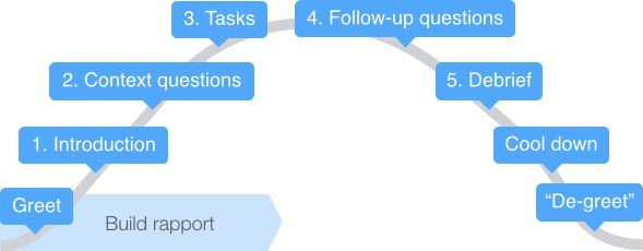The GV research sprint: Finalize schedule and complete interview guide (day 3) | Google Ventures