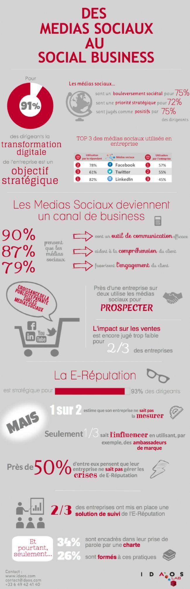 Infographie | Les réseaux sociaux : un canal de business encore mal maîtrisé