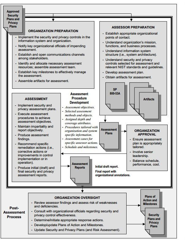 Nist Revises Guide On Security Controls Security Assessment System Architecture Business Process