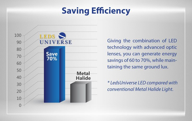Light structure and an energy saving friendly products. Giving the combination of LED technology with advanced optic lenses, you can generate energy savings of 60 to 70%, while maintaining the same ground lux. http://www.ledsuniverse.com/en/ #LED #Lighting #LedLights #EnergySaving #FloodLights #StreetLights #RecessionLights #WallPackLights #HighBayLights