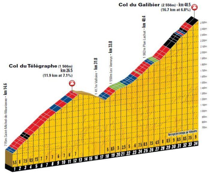 Col du Galibier Climb Profile - #cycling #alps #cols #tourdefrance #lamarmotte