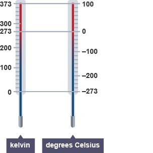 Two thermometers showing the temperature in Kelvin (0 -373) and degrees celsius (-273 - 100).