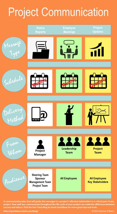 How To Create A Project Communication Plan #INFOGRAPHIC