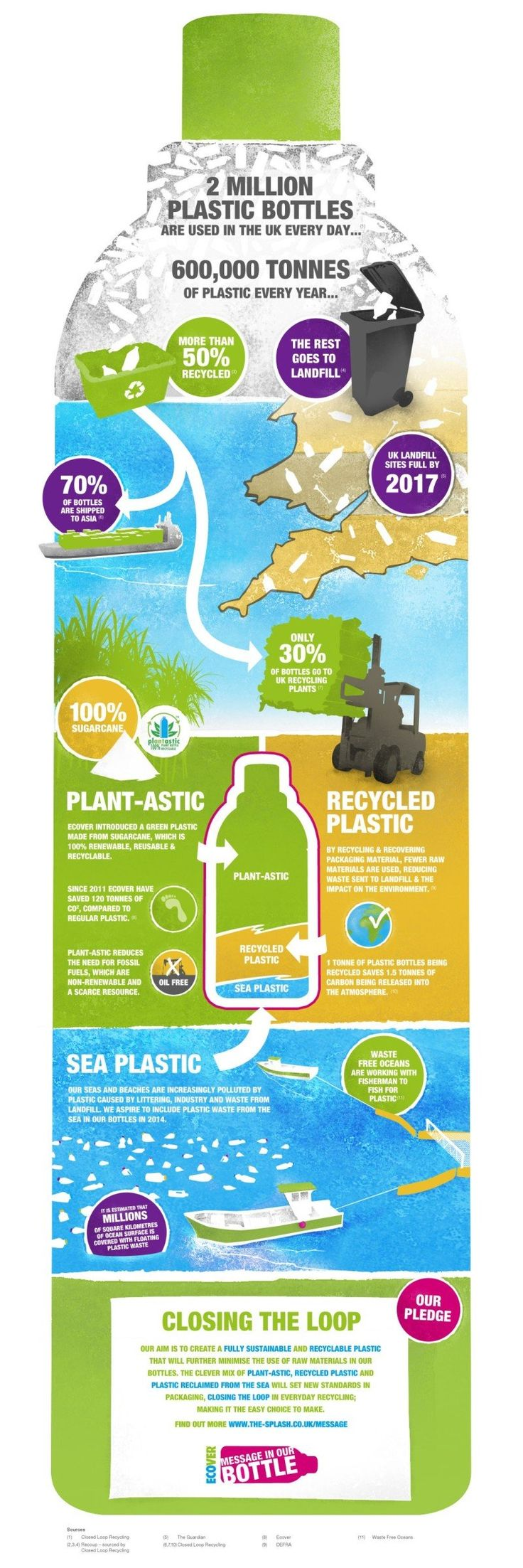 interesting recycling facts Last year, the average american used 167 water bottles, but only recycled 38 8)  in many taste tests, tap water was preferred over bottled water.