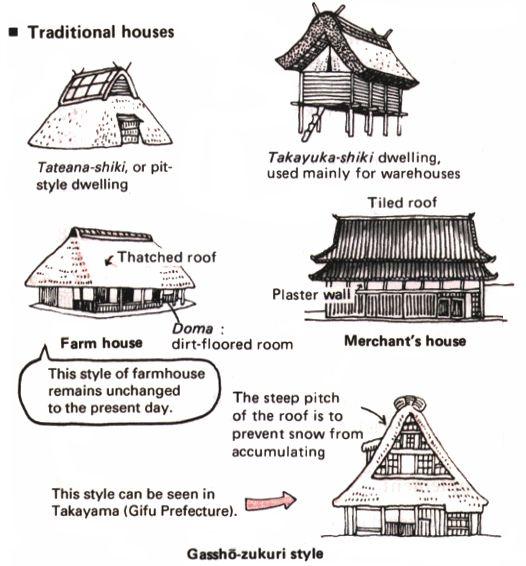 158 besten japanese houses minka bilder auf pinterest for Japanisches haus name
