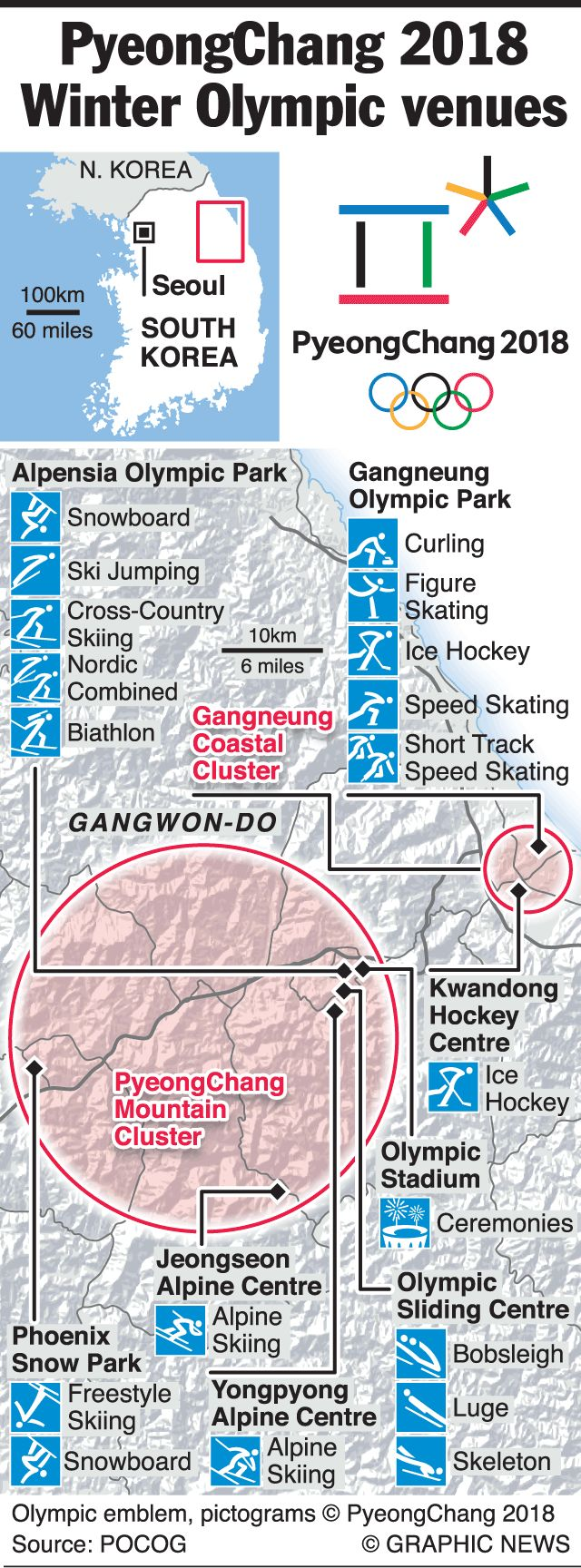 February 9-25, 2018 -- South Korea is hosting the 2018 Winter Olympic Games with 13 competition venues. There are two main venues, the mountain resort of Alpensia for Nordic and alpine skiing and the other outdoor sports, and the coast city of Gangneung for the indoor sports such as figure skating, hockey and curling.
