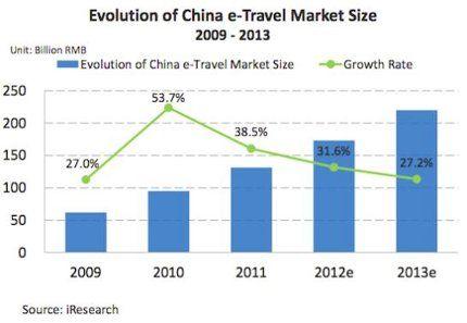 Turisti Cinesi: radiografia attraverso i Social Media | Booking Blog™ - Il blog del Web Marketing Turistico