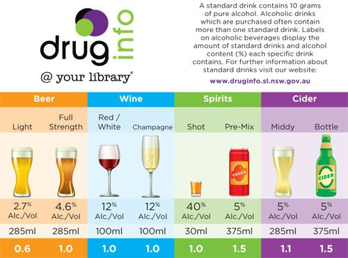How Many Grams Of Pure Alcohol In A Standard Drink