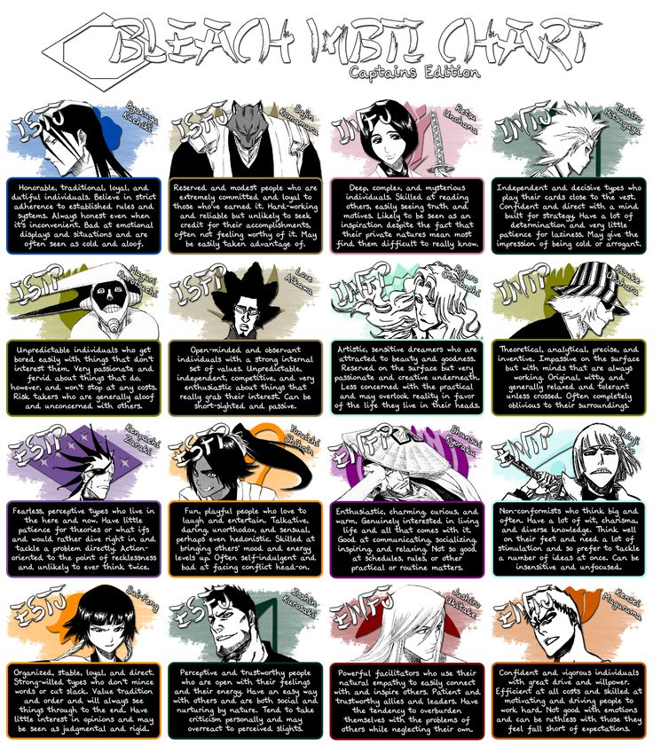 Anime Characters Myers Briggs : Bleach mbti chart pinterest you think cas and