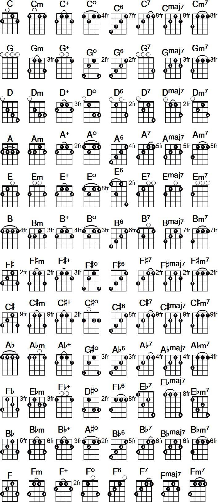 25 Bsta Banjos Iderna P Pinterest Instrument Gitarr