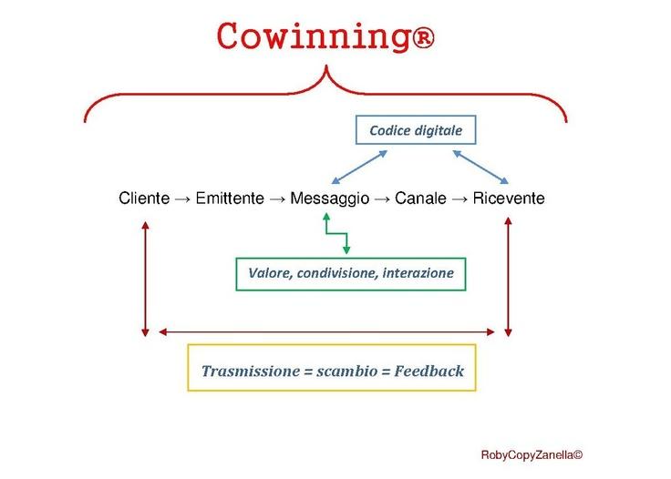 Copywriter Input Blog: #Cowinning: comunicazione digitale sostenibile