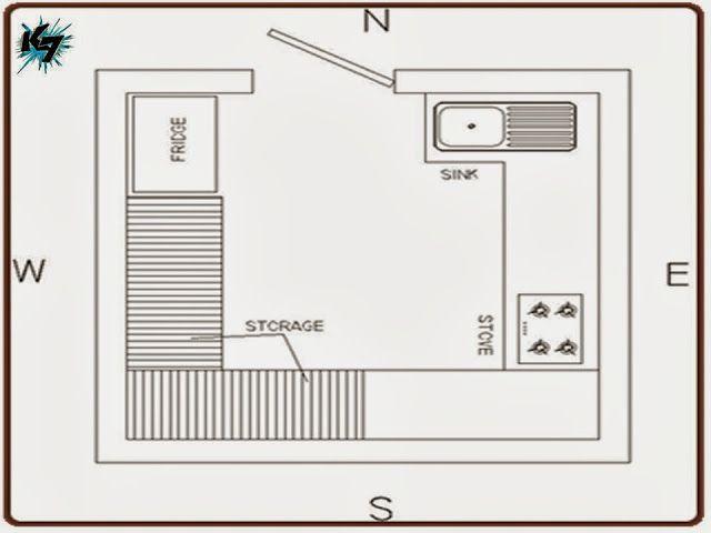 Vastu Shastra Expert's Advice for Designing your Ultimate Dream Kitchen