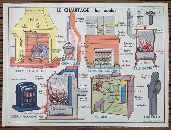 Vintage French School Poster Heating & Stoves  by wafflesandsprout