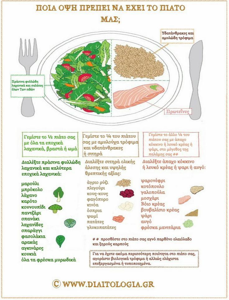 Μερίδες τροφίμων : τι είναι γεύμα και ποια είναι η υγιεινή του όψη; http://www.diaitologia.gr/merides-trofima/