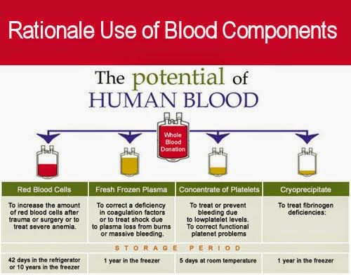 Rationale Use of Blood Components