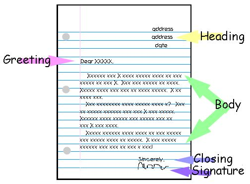 17 Best images about Letter Writing on Pinterest | Anchor charts ...