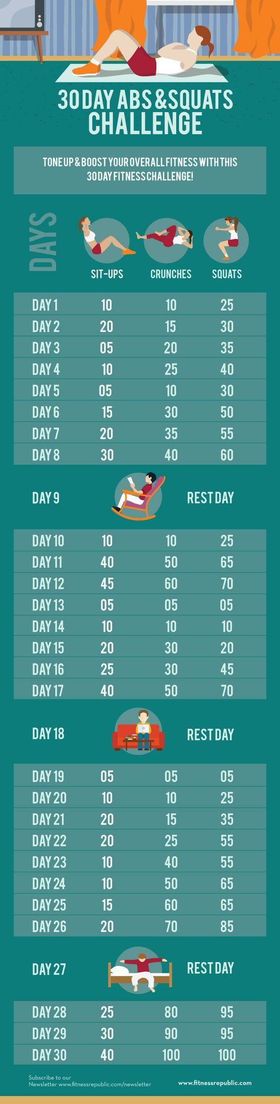 Give your body some attention and take up this 30 day abs and squat challenge and boost your core, leg and butt muscles and body strength to the max! The three workouts involved in this challenge will certainly assist you achieve those hot abs and lower body. Build up your core muscle till you reach your goal on the 30th day!: