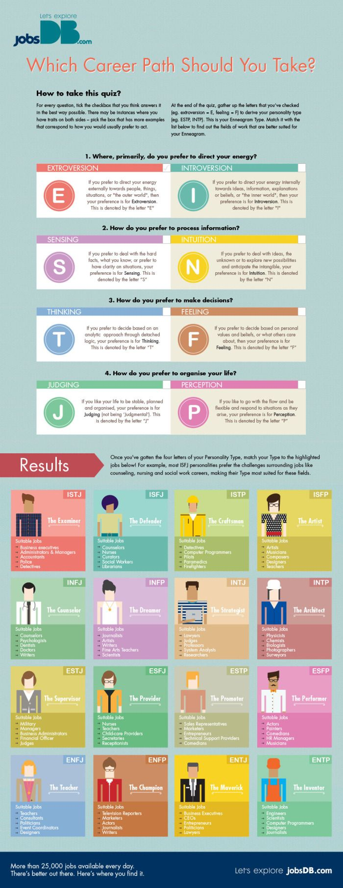 17 best images about career general information 17 best images about career general information personality types personal branding and interview
