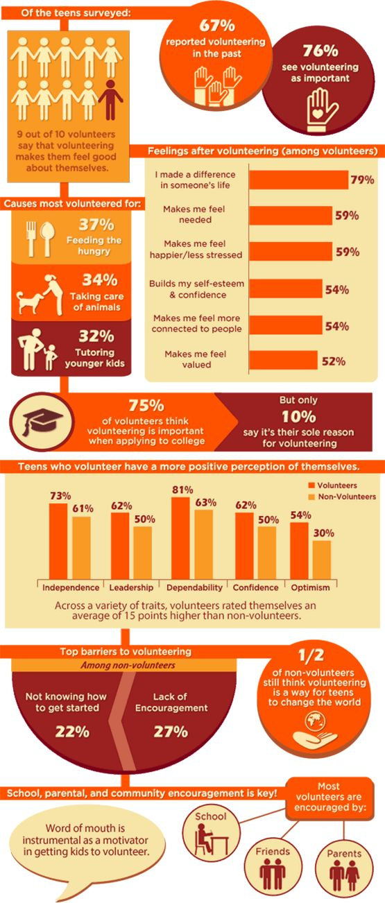 The Virtuous Cycle of Teen Volunteering infographic