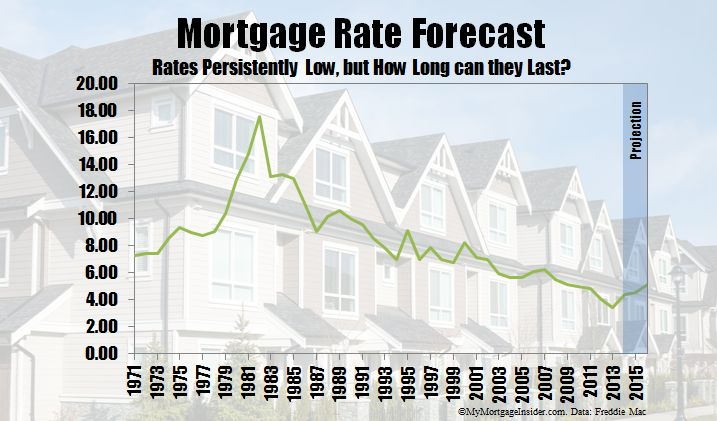 Mortgage rate forecast