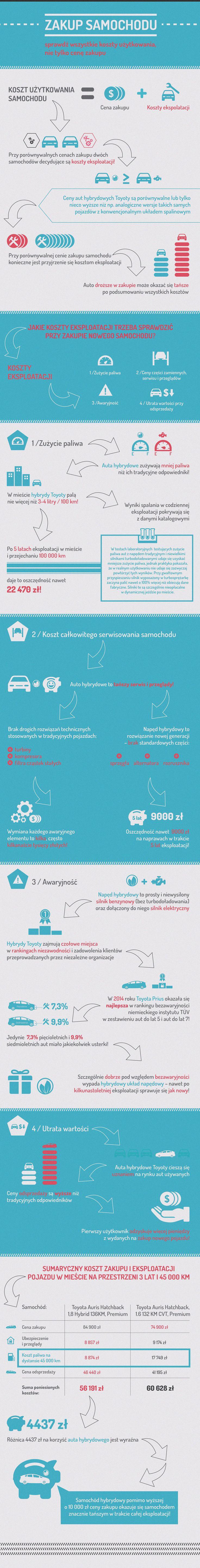 Koszty użytkowania samochodu czy cena? Czym sugerować się przy zakupie samochodu? Obejrzyj infografikę o wskazówkach, które pomogą Ci w wyborze auta.