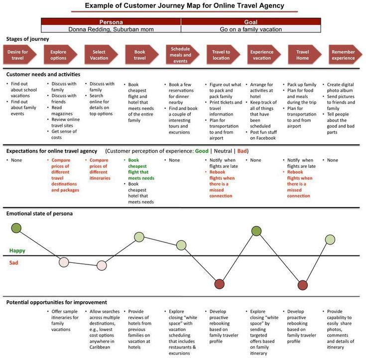 customer journey example - Поиск в Google