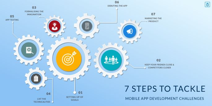 When conceiving and developing a mobile app, we're bound to encounter hurdles in our way. Following these 7 steps can help you avoid those obstacles and help you create a perfect mobile app. Read the blog on how to create mobile app for your business, with Techugo, a top mobile app development company.