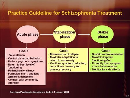 Schizophremia treatment: no certain cure for Schizophremia but medications someone can take for Schizophremia, Antipsychotic medications, Therapy such as Psychotherapy, Self-management, educations