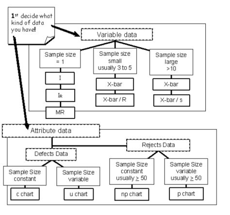 Best 25+ Statistical process control ideas on Pinterest Process - control plan